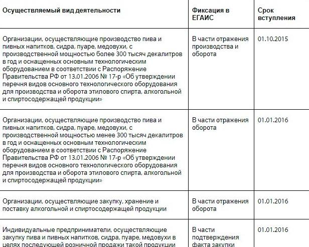 Раздел «Сроки подключения» на официальном сайте системы